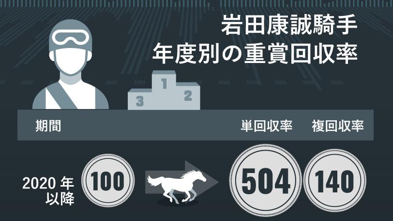 賞 重 今週 の 【七夕賞】今週末も道悪は避けられない!「コース実績+道悪適性+先行力」の3拍子揃った馬とは?(2020年7月9日)|BIGLOBEニュース