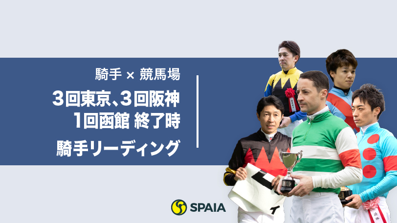 ルメールVS川田のリーディング争いは7勝差に広がる 注目すべきは混戦模様の3位争い!【3回東京・3回阪神・1回函館開催終了時の騎手リーディング】|【SPAIA】スパイア