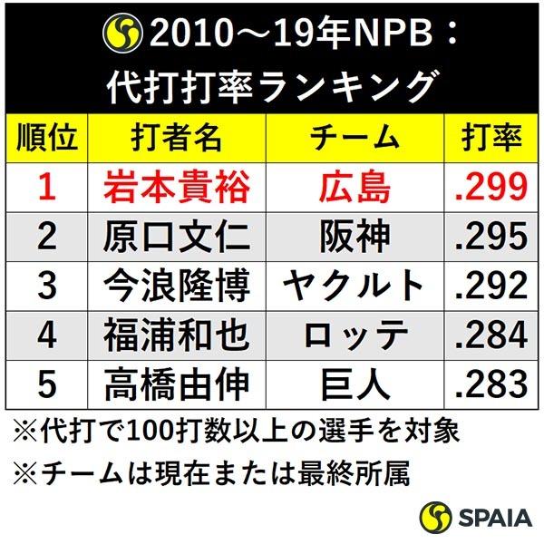2010~19年NPB:代打打率ランキングⒸSPAIA