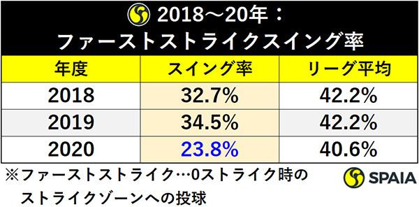 2018~20年:ファーストストライクスイング率ⒸSPAIA