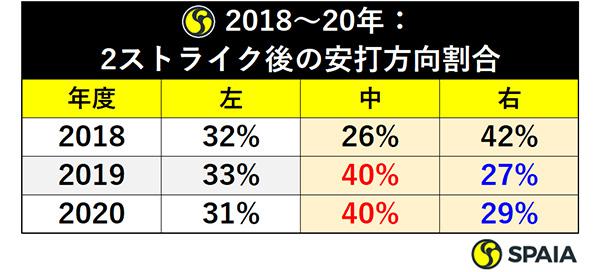 2018~20年:2ストライク後の安打方向割合ⒸSPAIA