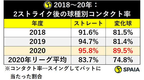 2018~20年:2ストライク後の球種別コンタクト率ⒸSPAIA