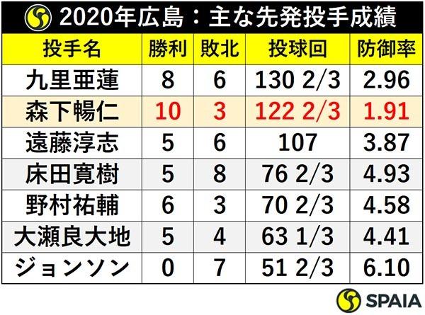 2020年広島:主な先発投手成績ⒸSPAIA