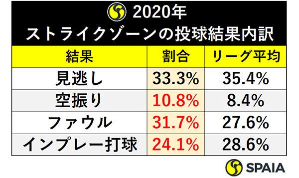 2020年:ストライクゾーンの投球結果内訳ⒸSPAIA