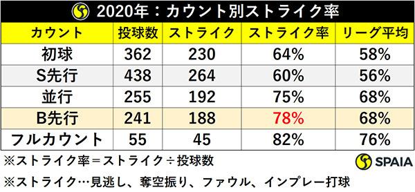 2020年:カウント別ストライク率ⒸSPAIA
