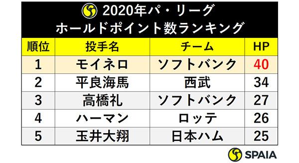 2020年パ・リーグ:ホールドポイント数ランキングⒸSPAIA