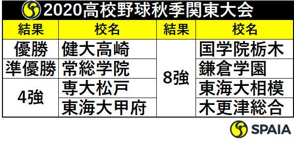 秋季 関東 大会 2020