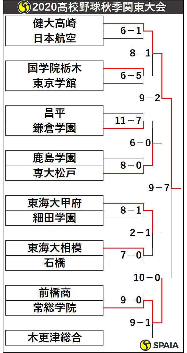 2020年高校野球秋季関東大会トーナメント表