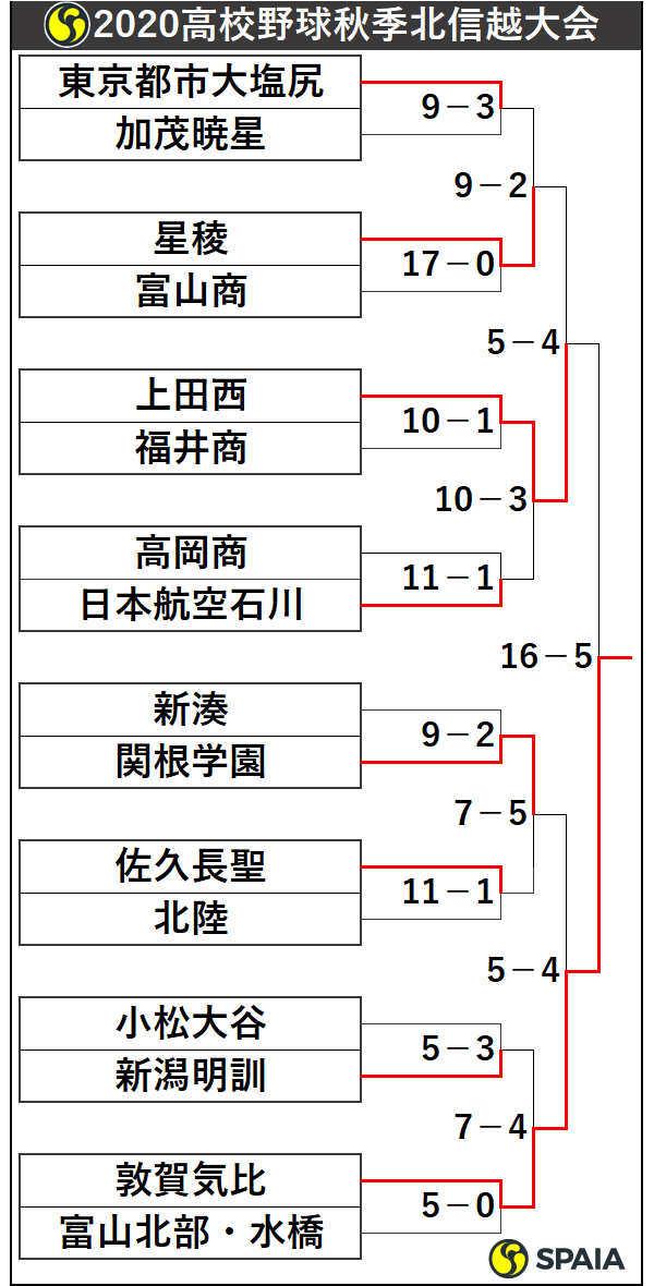 2020年高校野球秋季北信越大会トーナメント表