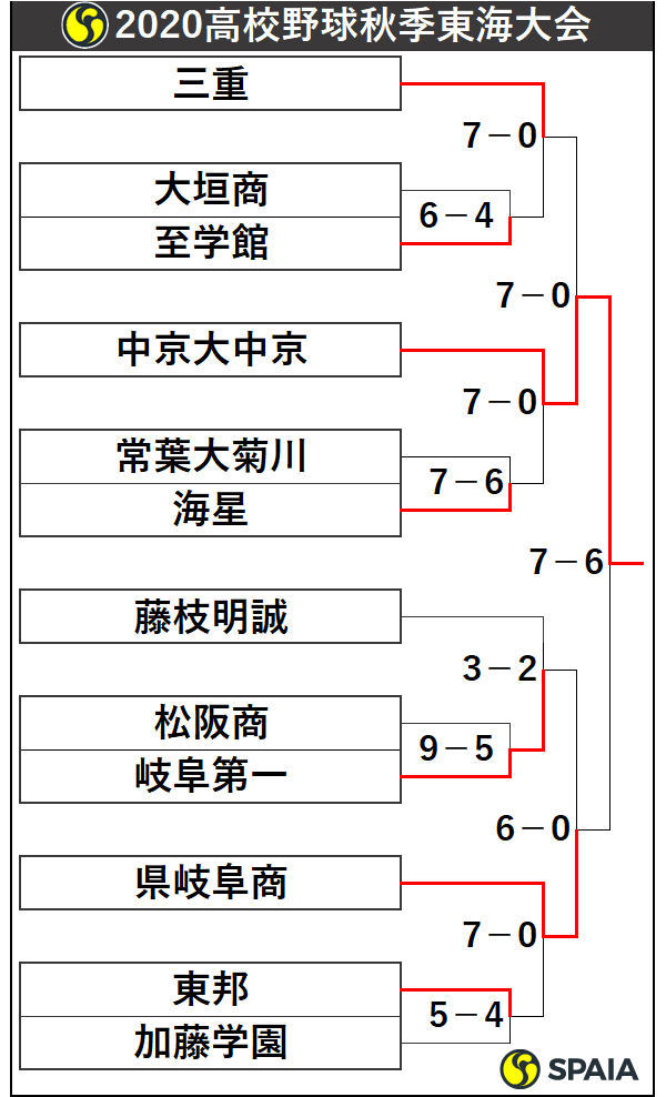 2020年高校野球秋季東海大会トーナメント表