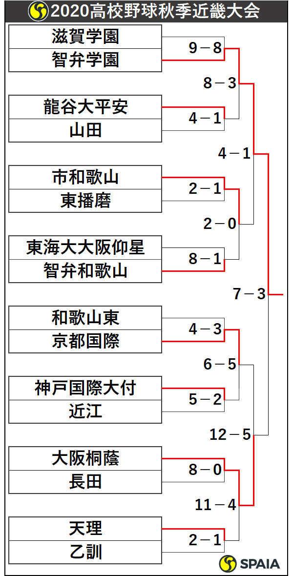2020年高校野球秋季近畿大会トーナメント表