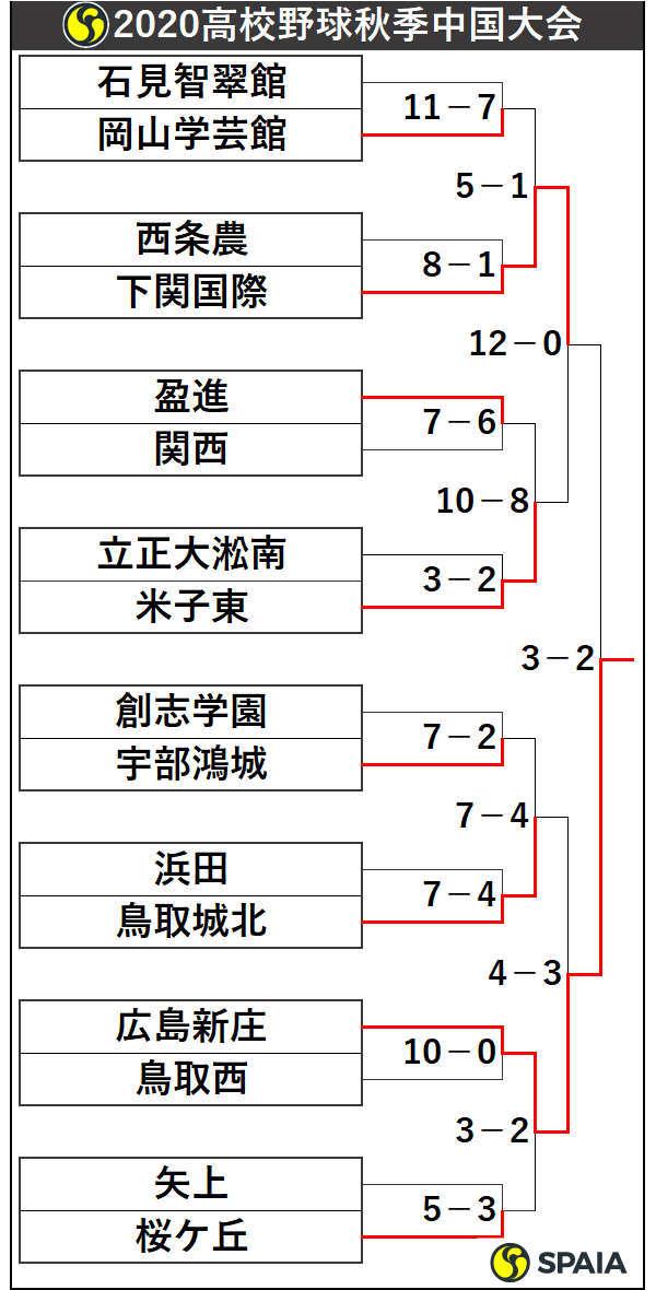2020年高校野球秋季中国大会トーナメント表