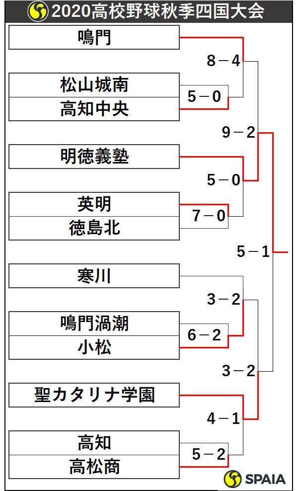2020年高校野球秋季四国大会トーナメント表
