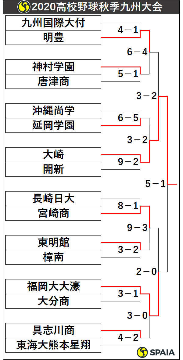 2020年高校野球秋季九州大会トーナメント表