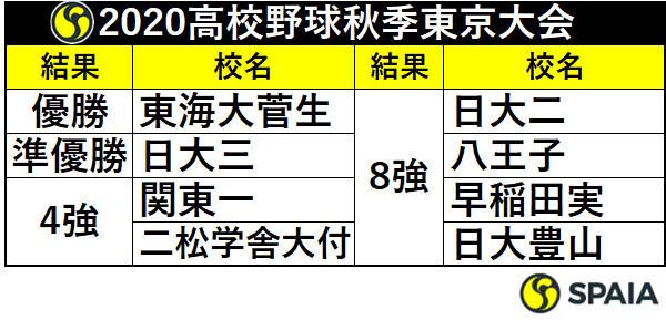 2020年高校野球秋季東京大会