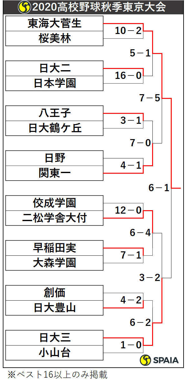 2020年高校野球秋季東京大会トーナメント表