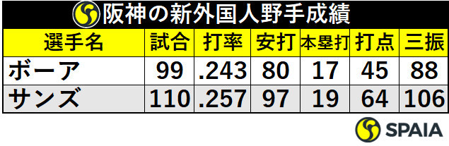 阪神の新外国人野手成績