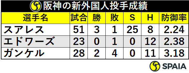 阪神の新外国人投手成績