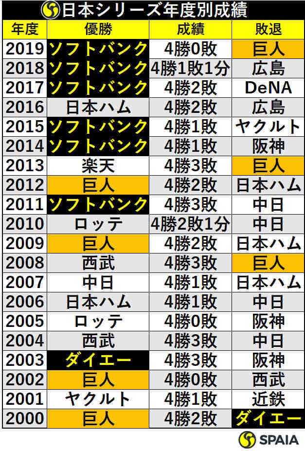 日本シリーズ年度別成績
