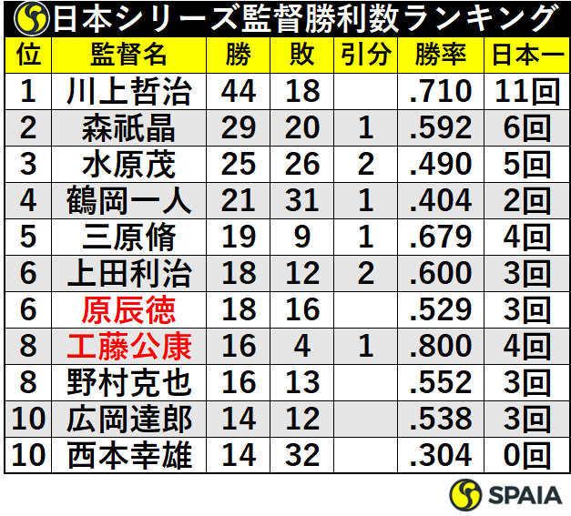 日本シリーズ監督勝利数ランキング
