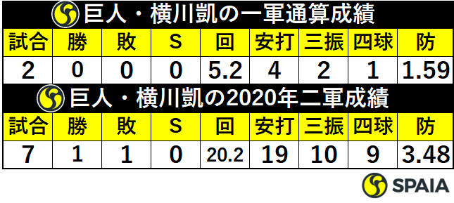 巨人・横川凱の成績