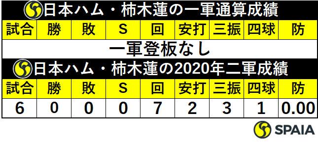 日本ハム・柿木蓮の成績
