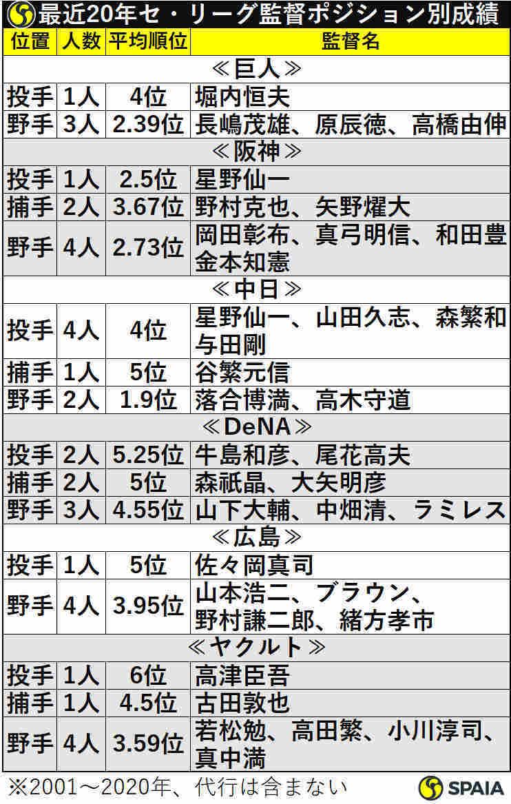 最近20年のセ・リーグ監督ポジション別成績
