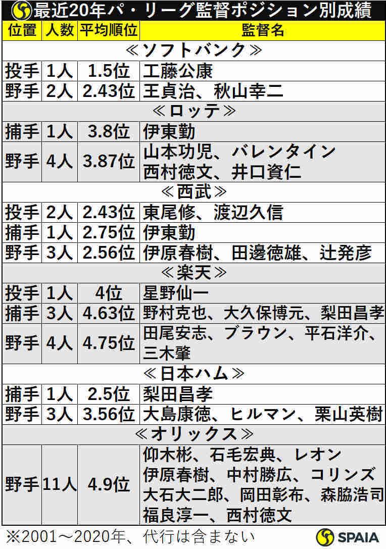 最近20年のパ・リーグ監督ポジション別成績