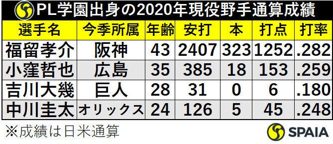 PL学園出身の2020年現役野手通算成績