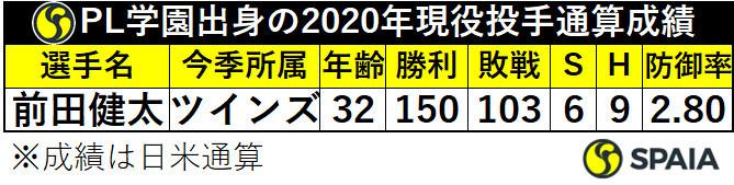 PL学園出身の2020年現役投手通算成績