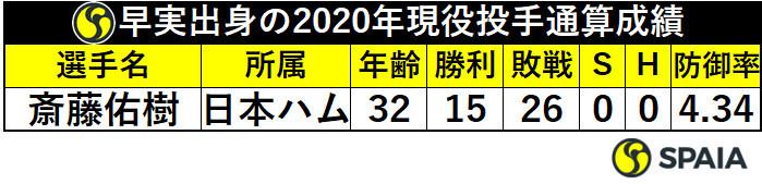 早稲田実出身の2020年現役投手通算成績