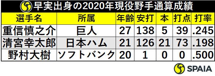 早稲田実出身の2020年現役野手通算成績