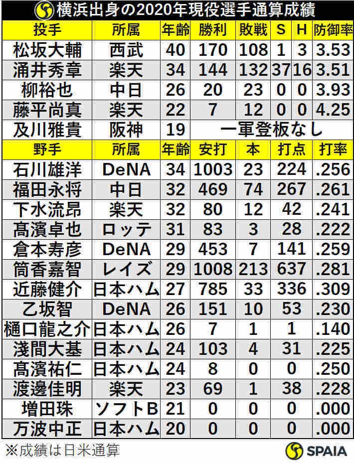横浜出身の2020年現役投手通算成績