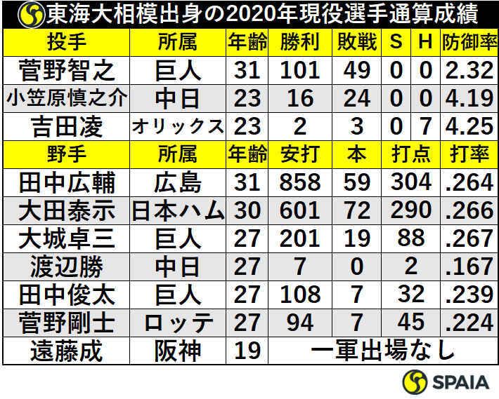 東海大相模出身の2020年現役投手通算成績