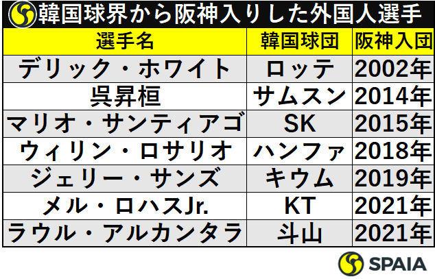 韓国球界から阪神入りした外国人選手