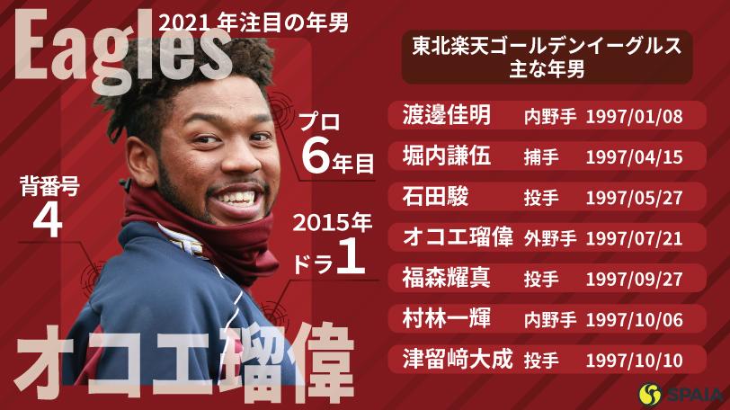 楽天の2021「年男」ⒸYoshihiro KOIKE