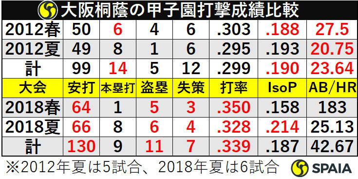 大阪桐蔭の甲子園打撃成績比較
