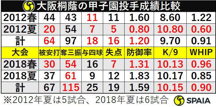 大阪桐蔭の甲子園投手成績比較