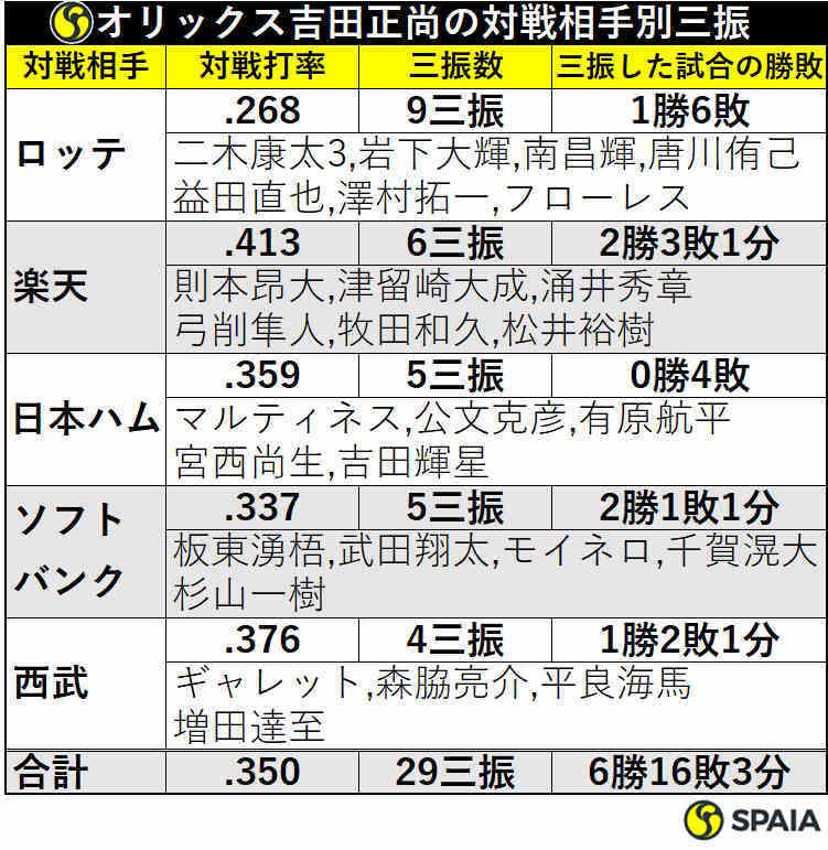 オリックス吉田正尚の対戦相手別三振数
