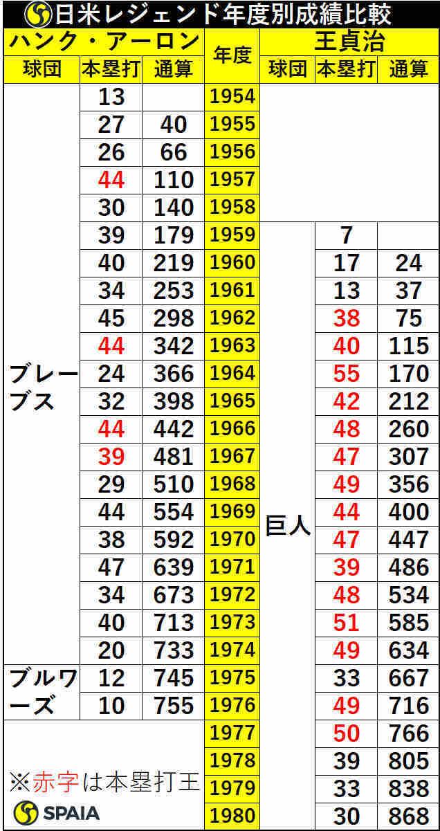ハンク・アーロン氏と王貞治氏の年度別本塁打数