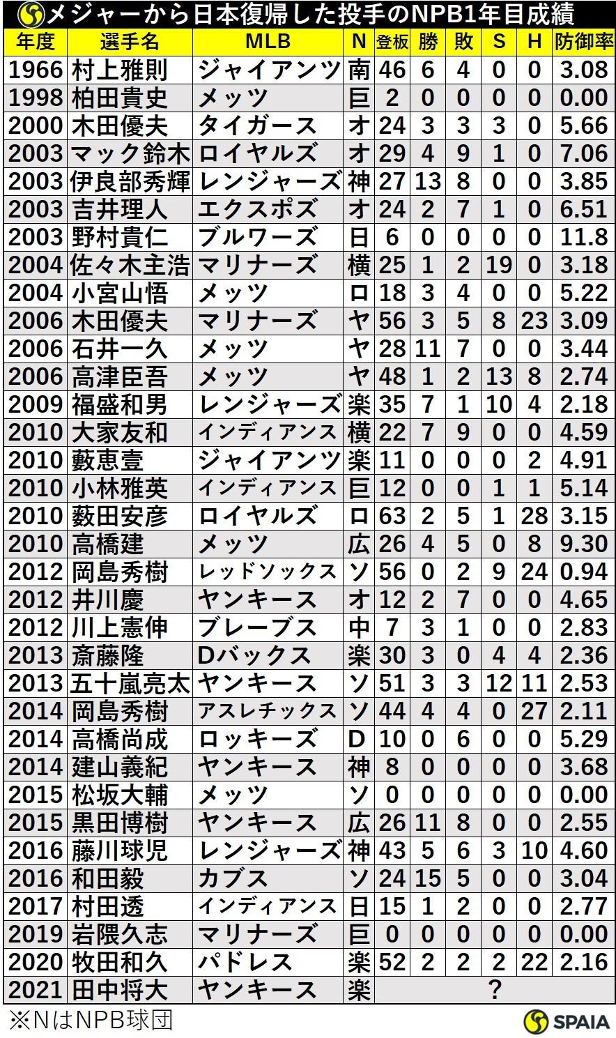 メジャーから日本復帰した投手のNPB1年目成績