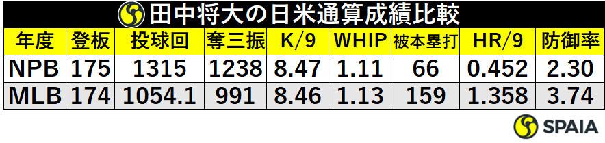 田中将大の日米通算成績比較