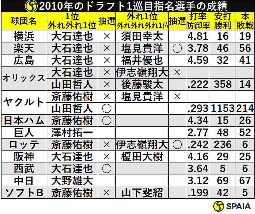 2010年のドラフト1巡目指名選手の成績