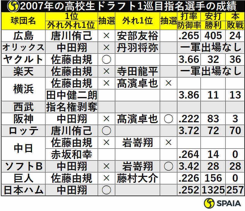 2007年の高校生ドラフト1巡目指名選手の成績
