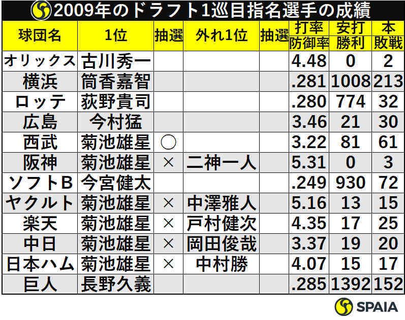 2009年ドラフト1巡目指名選手の成績