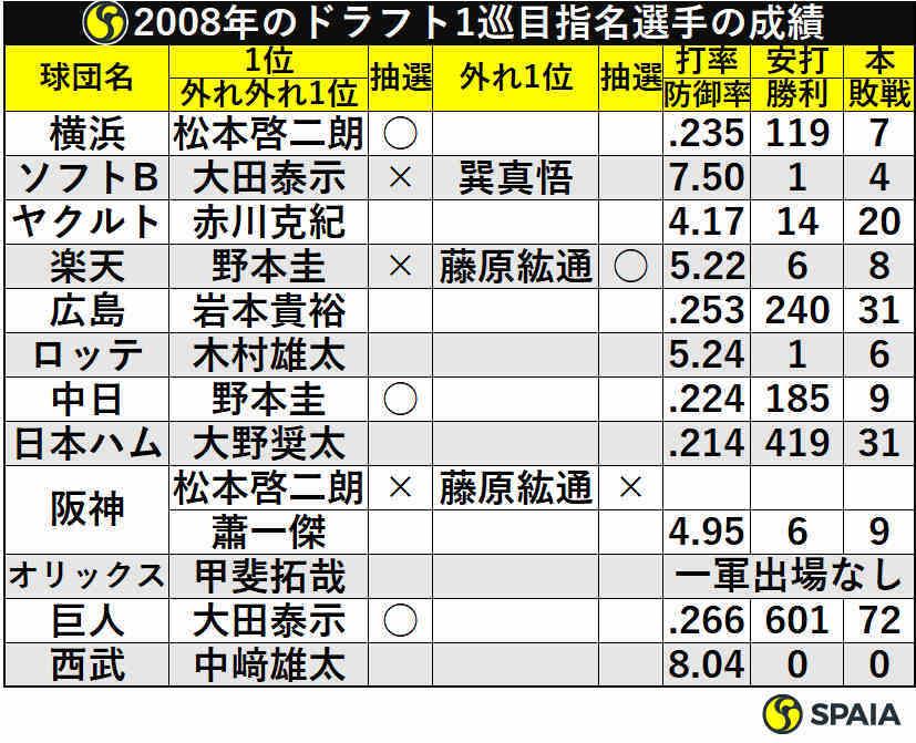 2008年のドラフト1巡目指名選手の成績