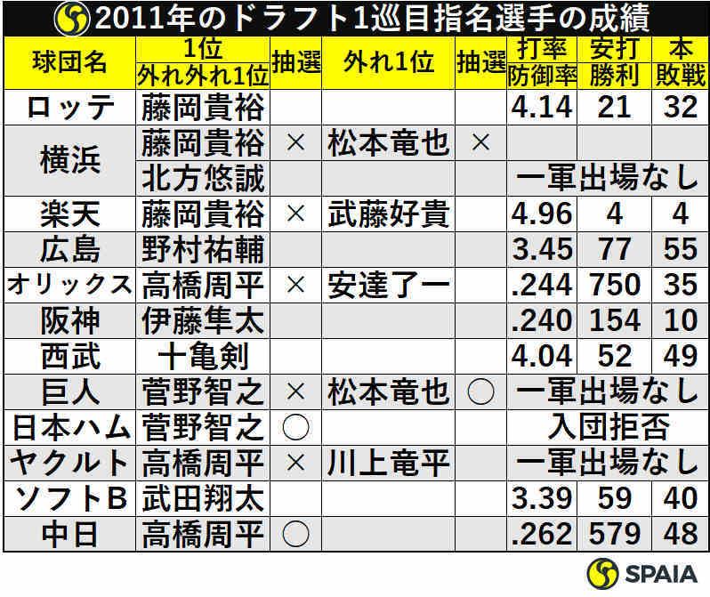 2011年のドラフト1巡目指名選手の成績