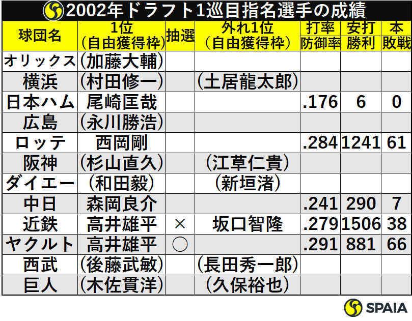 2002年ドラフト1巡目指名選手の成績
