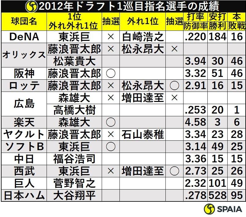 2012年ドラフト1巡目指名選手の成績