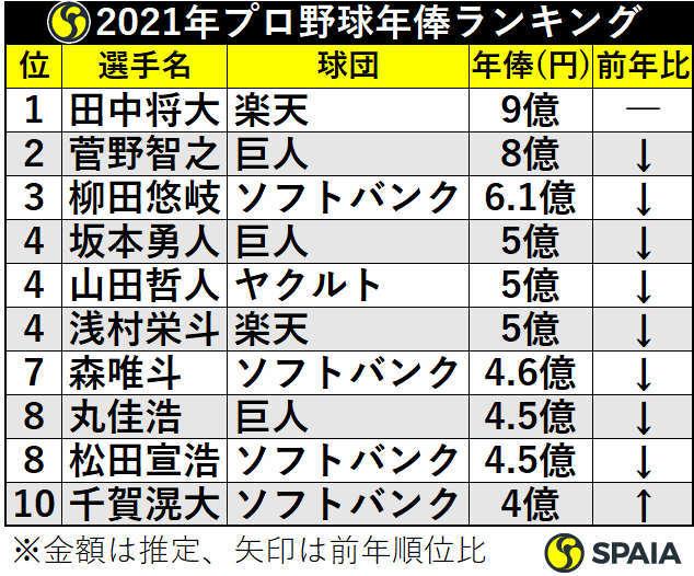 2021年プロ野球年俸ランキング1位から10位【キーワード】